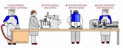 Production Methods Batch Flow Process Line Consumption