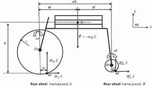 Free Body Diagram Of Rolling Resistance