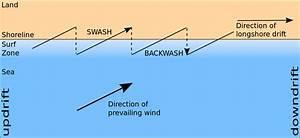 Rc Drift Diagram