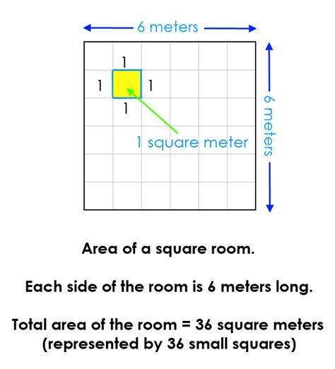 how to find square of a room for flooring maths area of a square room