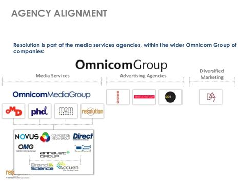 omnicom media resolution media ppt