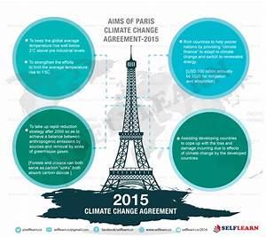 International Efforts to Tackle Climate Change- Selflearn IAS