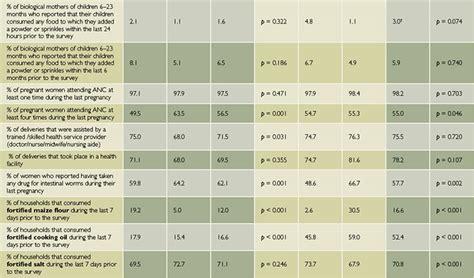survey report results  nutrition indicators