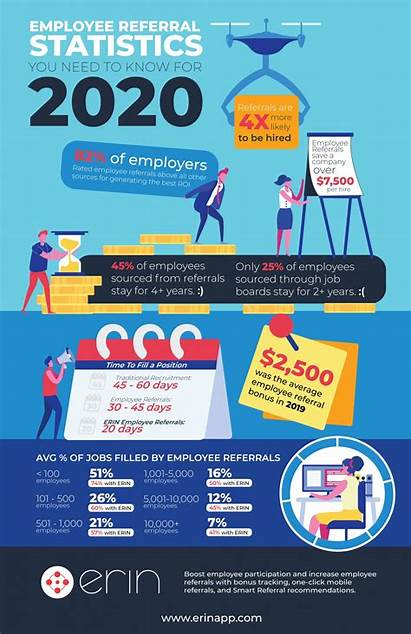 Infographic Employee Statistics Referral Need Know Pdf
