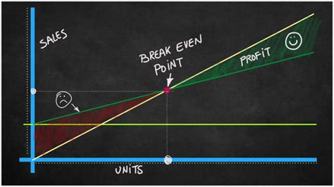 break  point bep arizona bb cfo