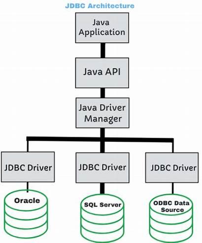 Jdbc Architecture Connectivity Java Application