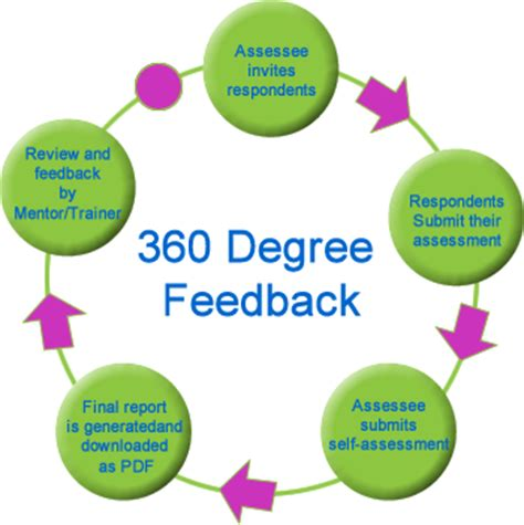 360 Degree Feedback. Best Solar Stocks To Buy Online Bank Security. Phoenix Plumbing And Heating. I Want A Credit Card Today Hp Cyber Security. Chattanooga Allergy Clinic Le Chef Patissier. Gas Furnace Installation Dodge Vs Ford Trucks. Vocational Schools In California. Doman Name Registration Car Insurance Cheaper. Software Development Cloud Be An Accountant