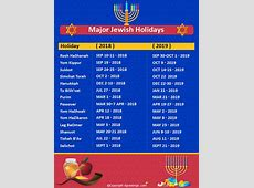 Jewish Holidays Calendar, List of Jewish Festivals