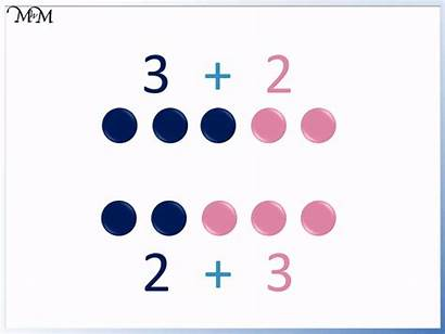 Addition Commutative Subtraction Counters Example Order Any