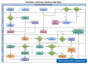Como Crear Diagramas Online Gratis  U2013 Cacoo
