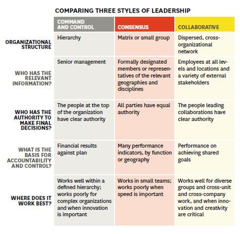 boosting business  collaborative leadership