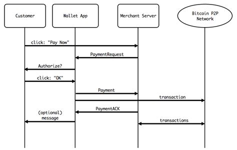 The role of miners is to secure the network and to process every bitcoin transaction. Bitcoin Payment Protocol Explained   Bitcoin In Plain English