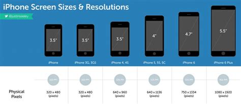 image result  smartphone screen sizes chart android