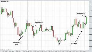 Candlestick Charts Explained