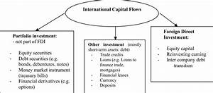 International Capital Flows Classification According To