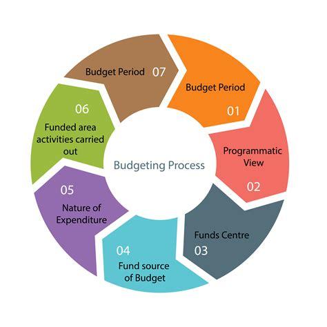 budgetary control homework