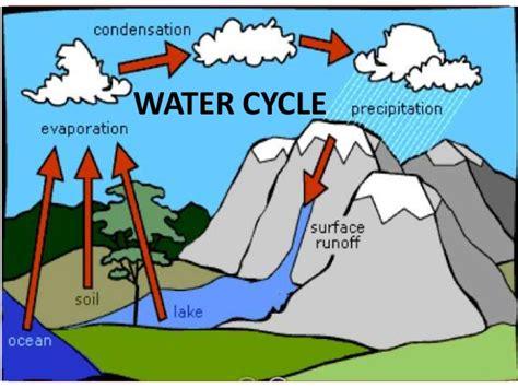 water cycle teach
