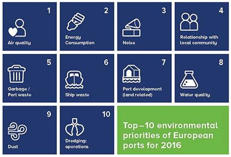 Espo Top 10 Environmental Priorities Of Ports Green4sea