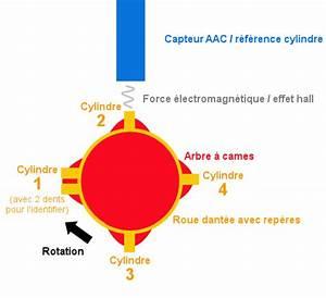 Capteur Arbre A Came Defectueux Symptomes : capteur d 39 arbre cames r f rence cylindre avec les moteurs mo ~ Medecine-chirurgie-esthetiques.com Avis de Voitures