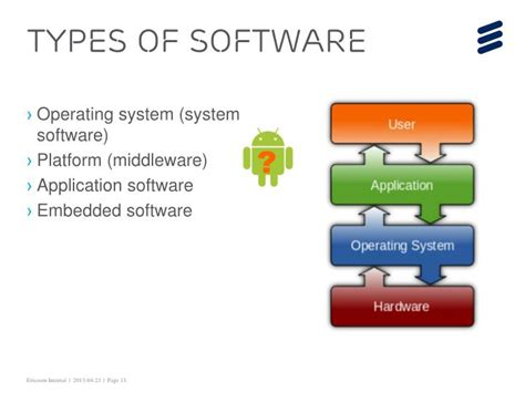 Making Industry Level Softwares Powerpoint
