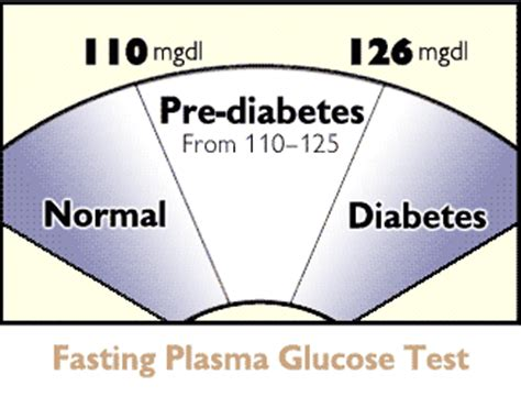 diabetes diabetes mellitus and normal fasting blood sugar levels