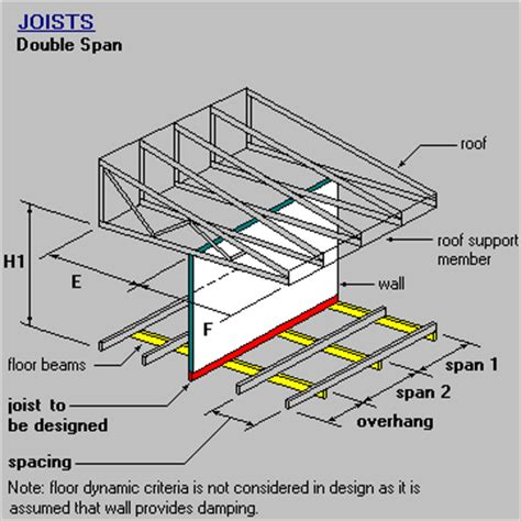 Distance Between Floor Joists Australia by Timber Steel Framing Manual Joist Span With