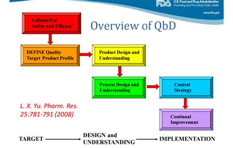 quality by design quality by design qbd in phaarmaceutical product