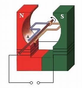 Magnetischen Fluss Berechnen : erzeugung einer wechselspannung der generator ~ Themetempest.com Abrechnung