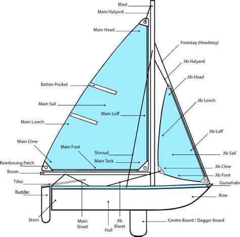 Boat Parts Wisconsin by Refresh My Sailing Skills Had My Red Cross Sailing And