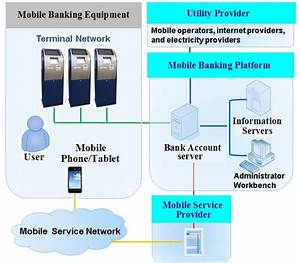 System Architecture Diagram Deposit Banking