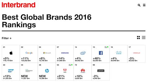 Apple And Google Named The Best Global Brands In 2016 By