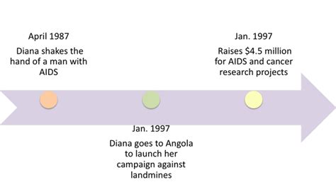 princess 2 in 1 timeline of events diana princess of wales