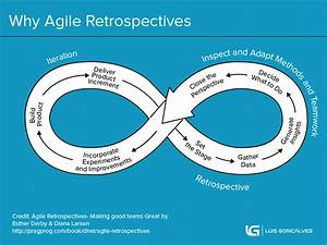 The Agile Retrospectives Guide That Will Make You A