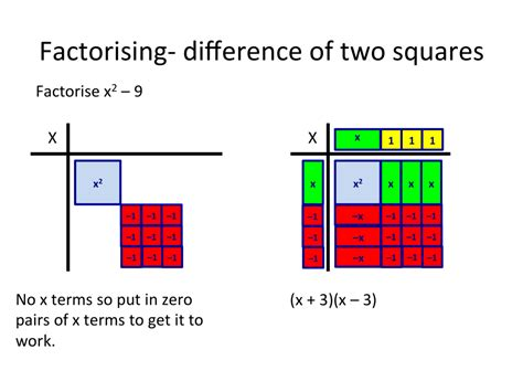 Algebra Tiles Completing The Square by Slide30