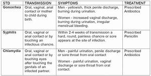 Baby Consistency Chart Discharge Fact Sheet Men 39 S Health Articles