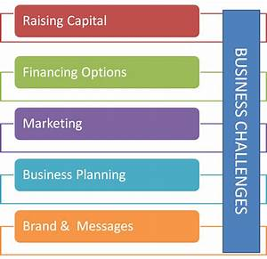 What are the Biggest Challenges Small Business Owners Face ...
