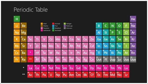 color periodic table periodic table colored periodic table wallpaper