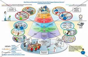 Erp Implementation Planning Guide  Itil  Best Practice It