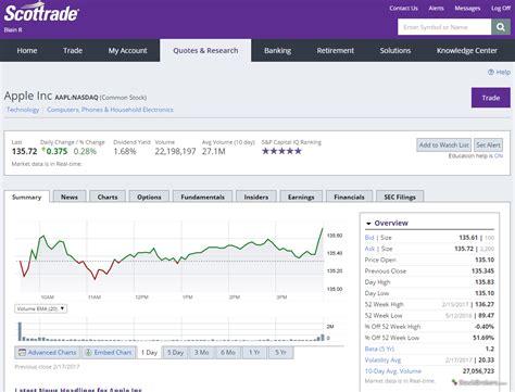 scottrade review stockbrokerscom