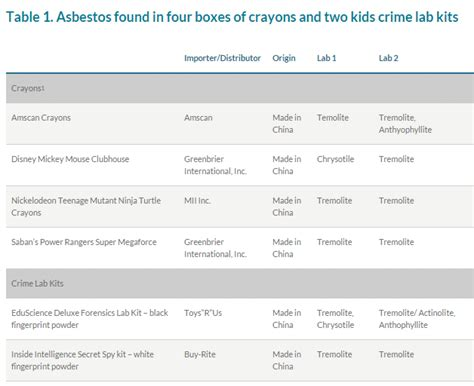 tests find asbestos  kids crayons