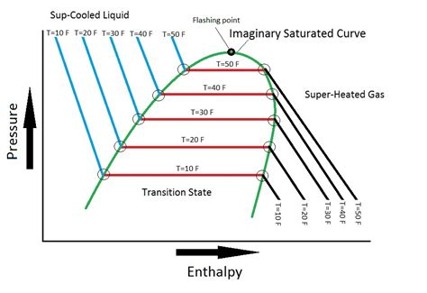 pressure enthalpy chart