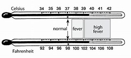 fever temperature chart for adults - Google Search | EMS ...