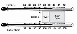 fever temperature chart | Kiddies | Pinterest