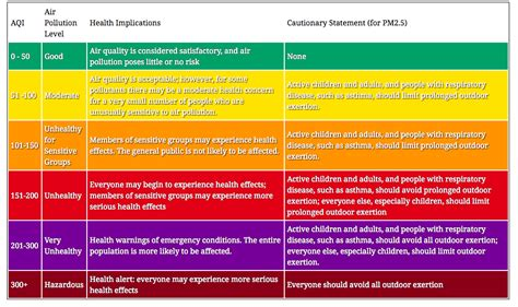 #delhichokes Pollution Level Touches 999, Against Safe