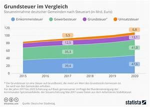 Wie Wird Grundsteuer Berechnet : reform der grundsteuer kann bauland mobilisieren ~ Eleganceandgraceweddings.com Haus und Dekorationen
