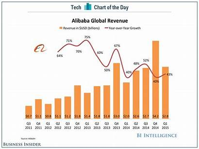 Alibaba Chart Growth Baba Revenue Earnings Problems