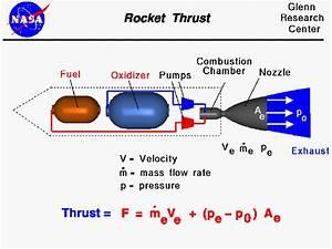 Rocket Propellant