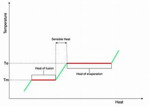 Phase Change Diagram  Temperature As A Function Of Heat