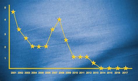 der aktuelle zinsmarkt entwicklung und prognosen