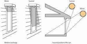 Shaded Window Overhangs  Using Passive Lighting And Active